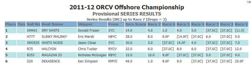 2011-2012OffshoreIRCChampresults