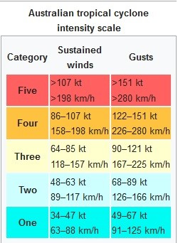 26 Australian Tropical Cyclone Intensity Scale